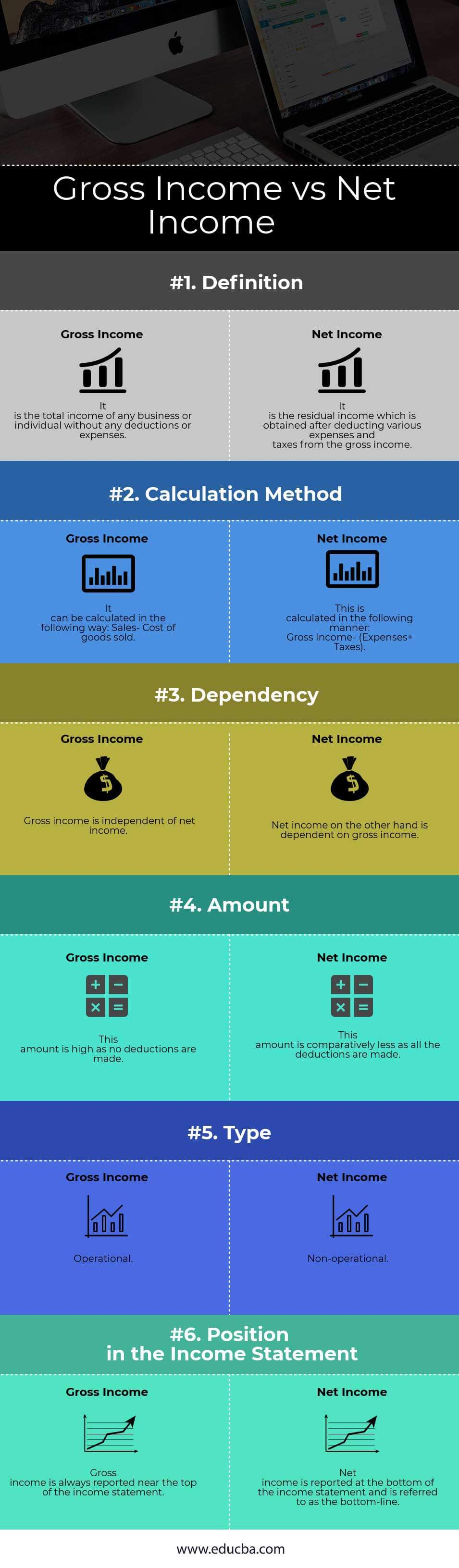 Gross Income vs Net Income Infographics