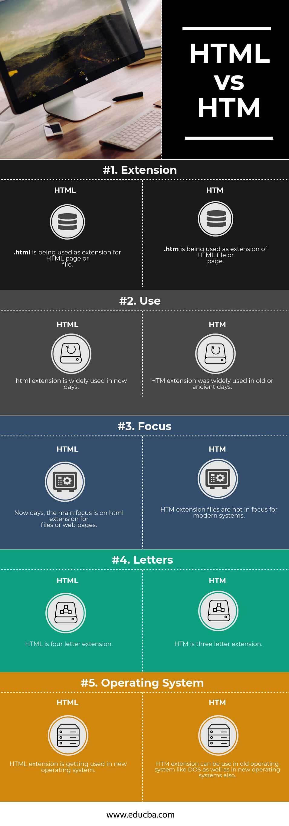 HTML vs HTM
