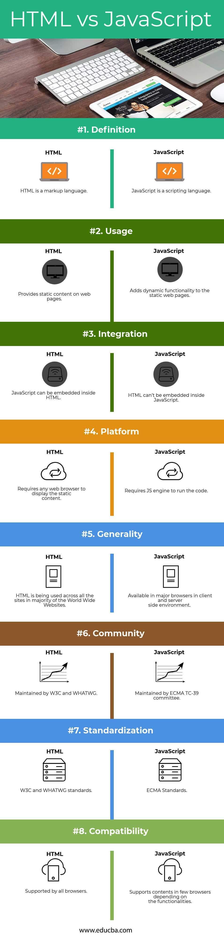 HTML vs JavaScript - 8 Useful Comparison You Need To Know