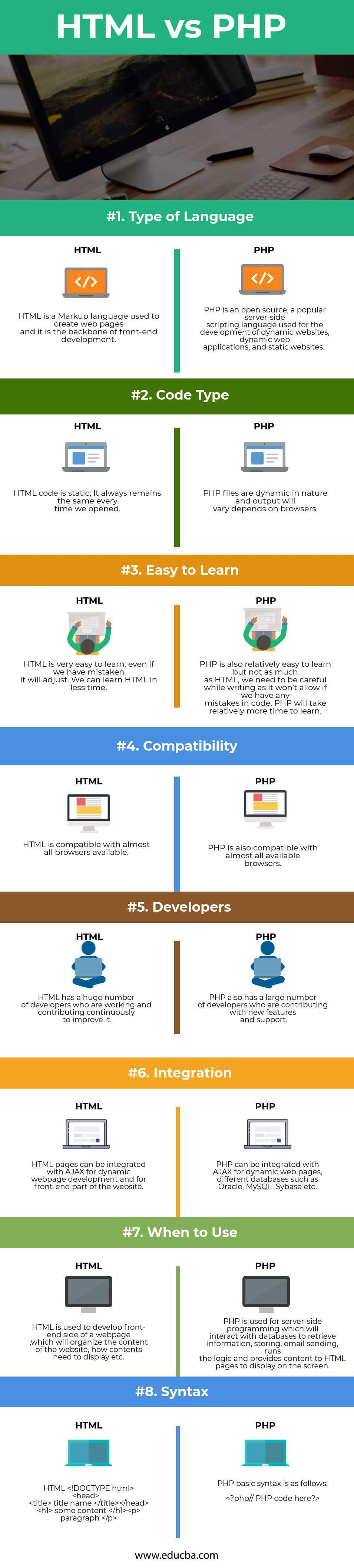 HTML vs PHP Infographics