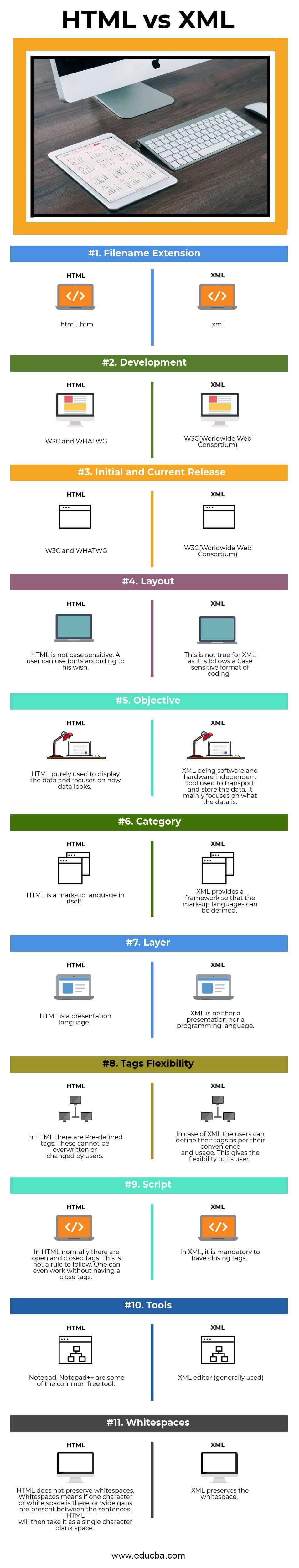 HTML vs XML Infographics