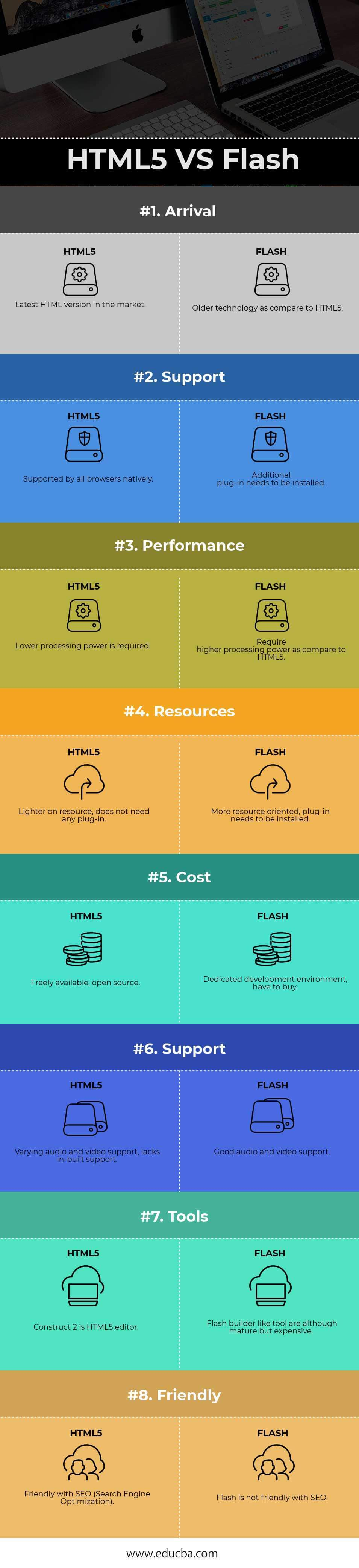 HTML5 VS Flash Infographics