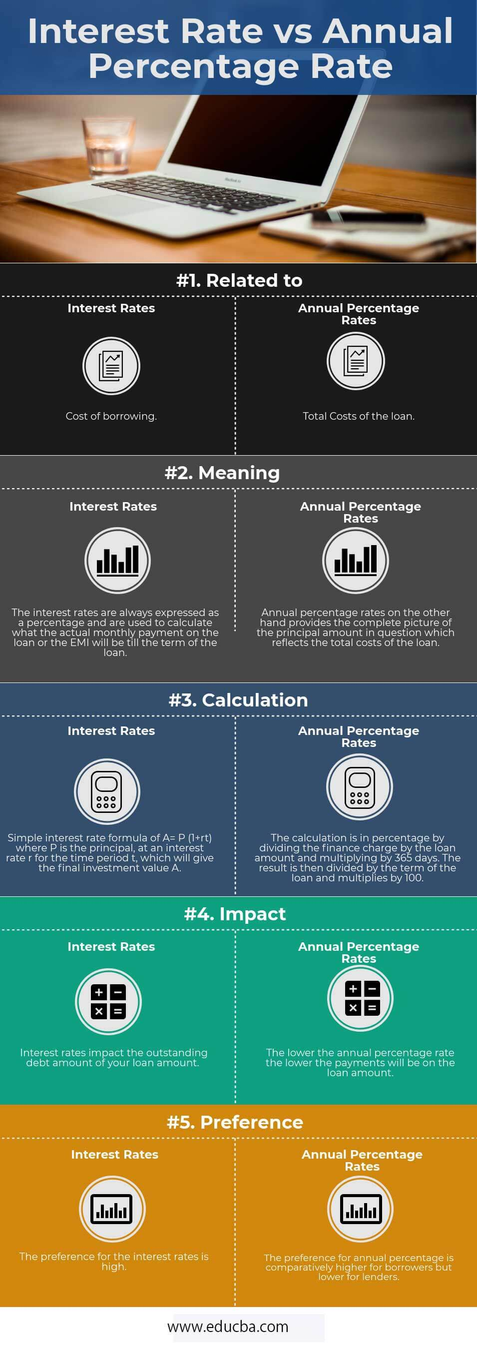 Interest Rate vs Annual Percentage Rate Infographics