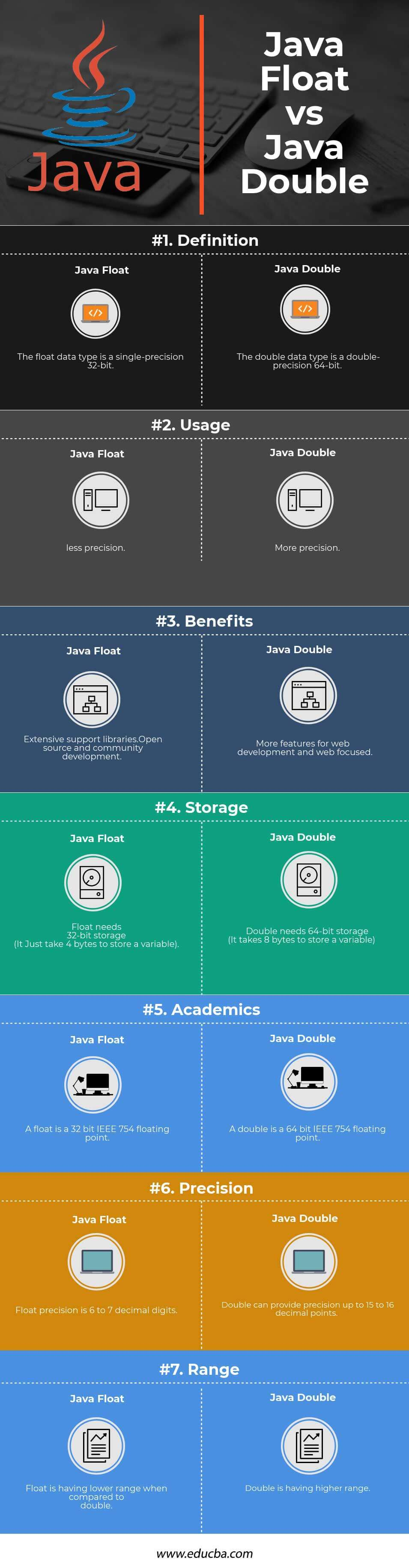 Java Float vs Java Double Infographics