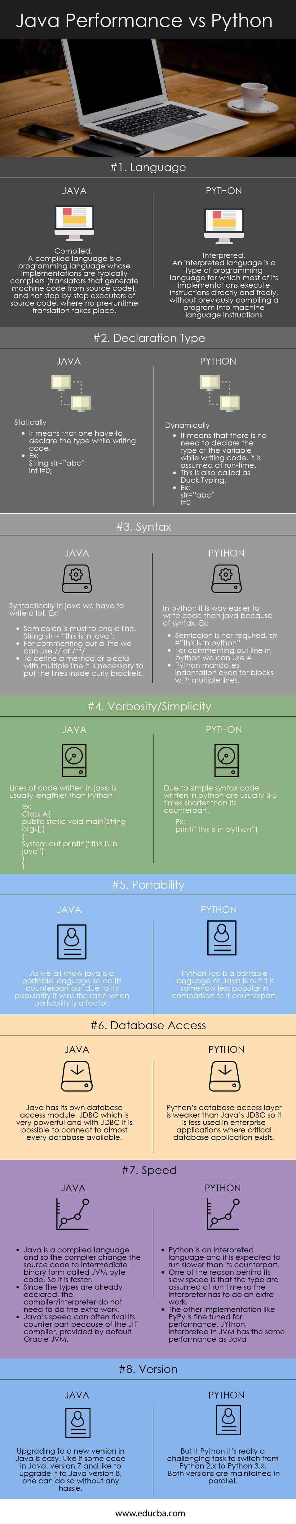 Java Performance vs Python Infographics