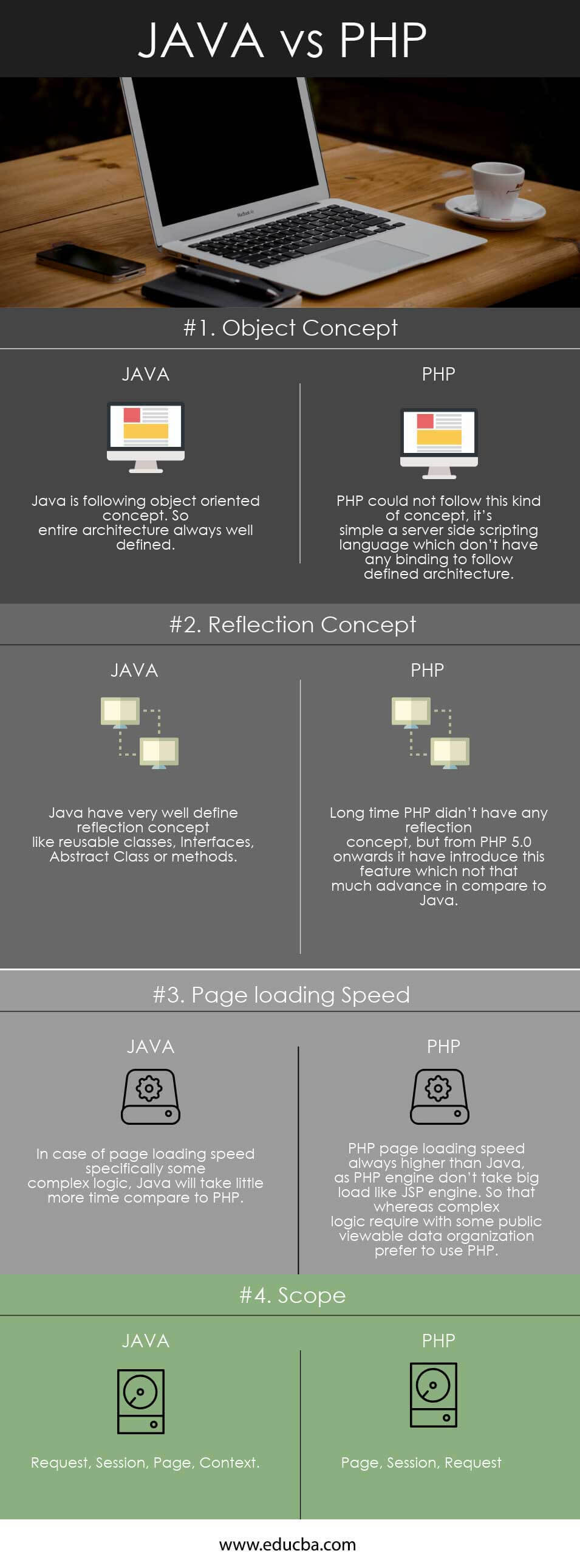 Java vs PHP Infographics