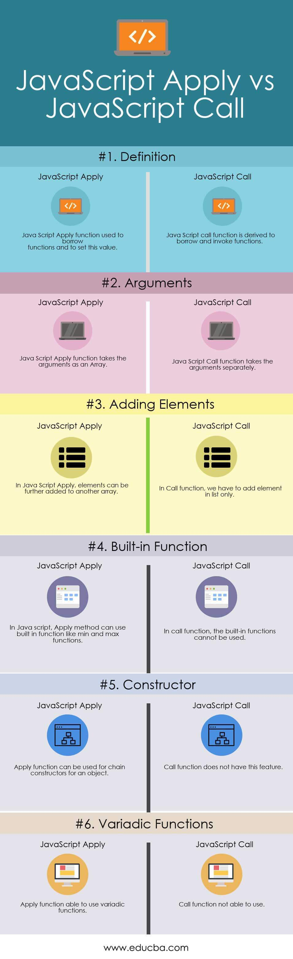 JavaScript Apply vs Call Infographics