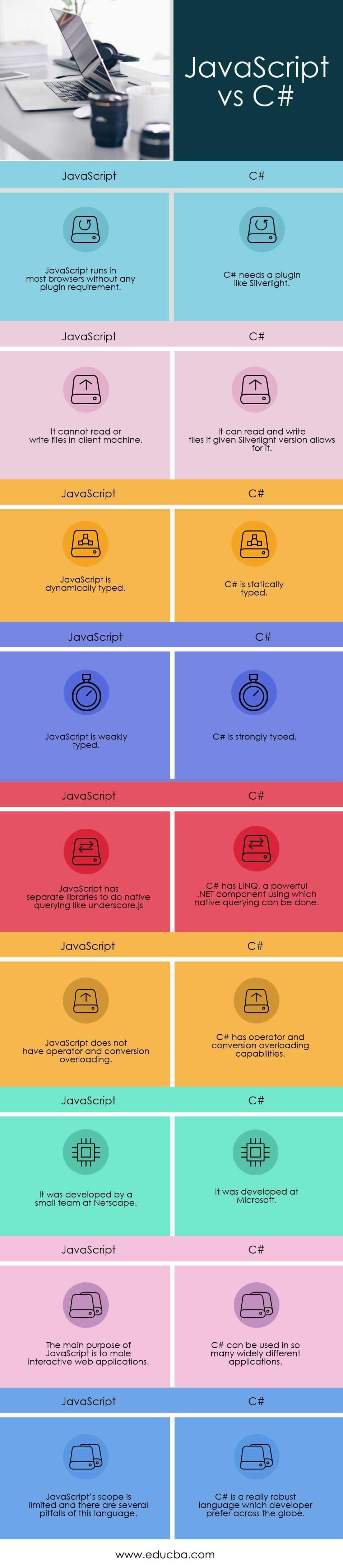 JavaScript vs C# Infographics