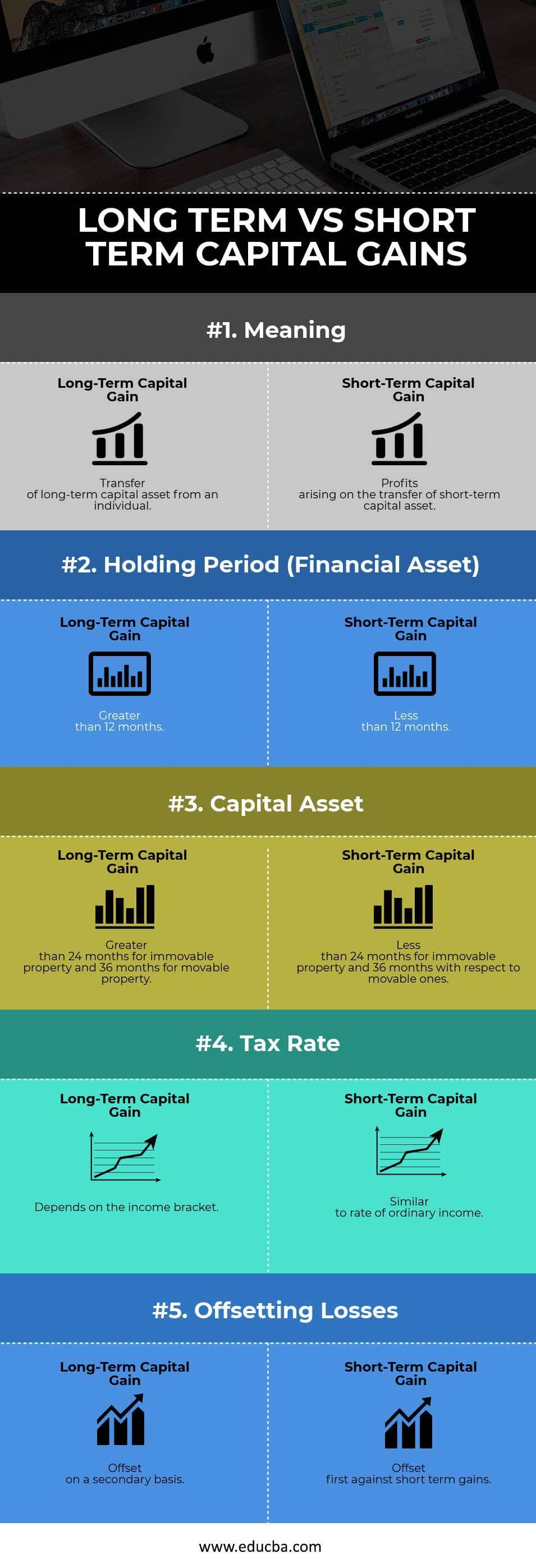 Long-Term vs Short-Term Capital Gains Infographics