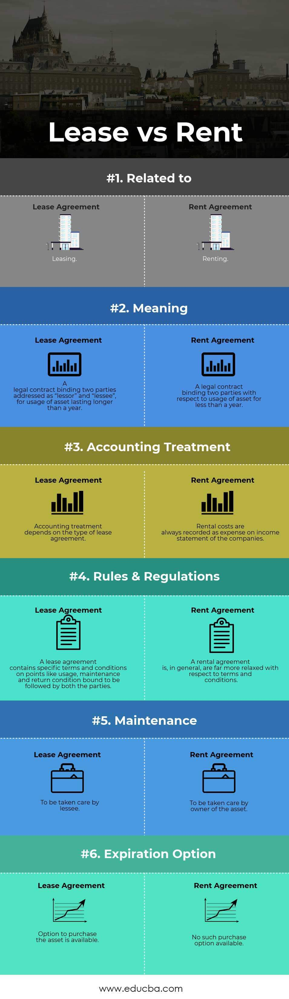Lease vs Rent Infographics