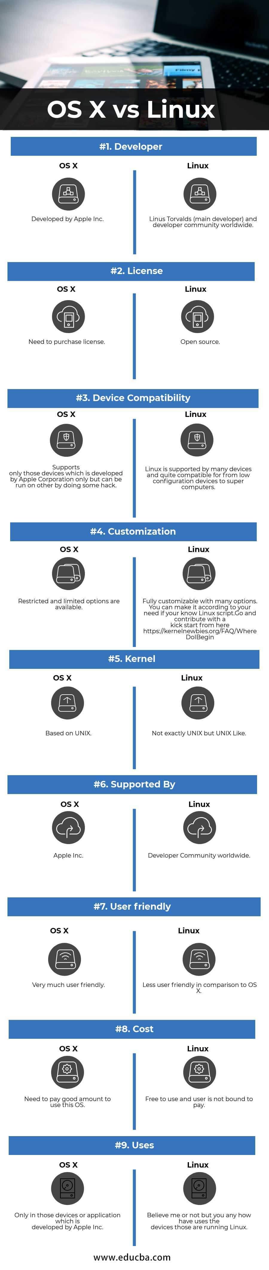 OS X vs Linux Infographics