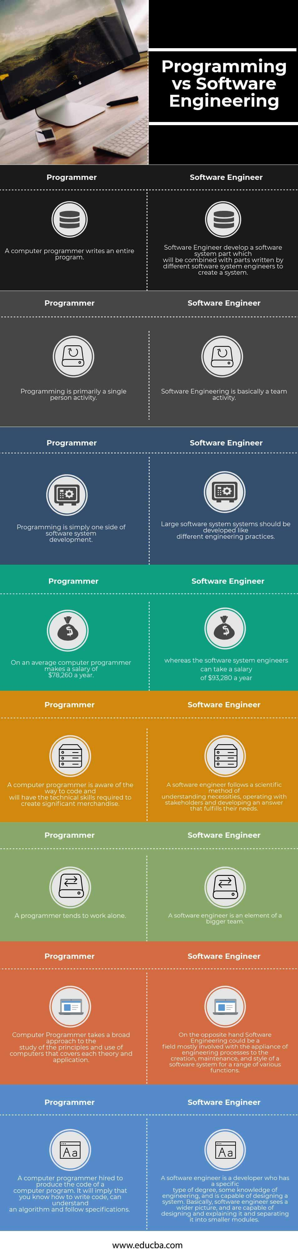 Programming Vs Software Engineering Infographics
