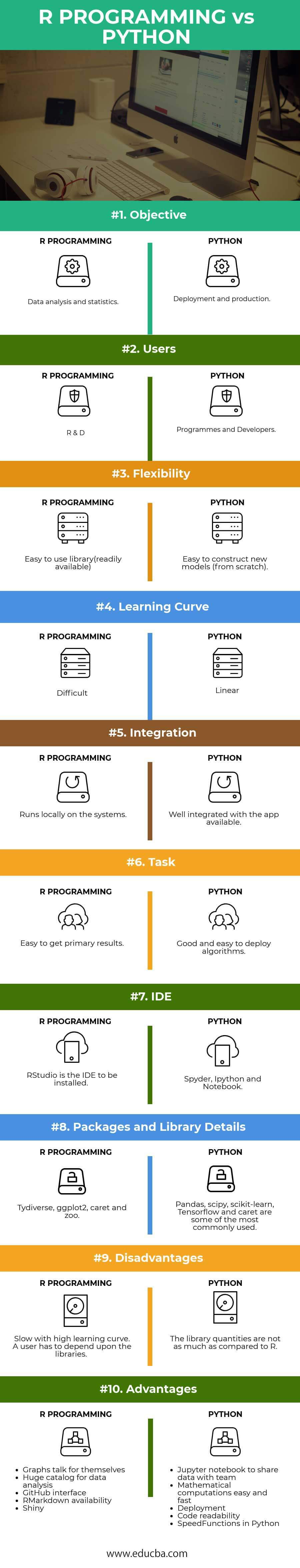 R PROGRAMMING vs PYTHON Infographics