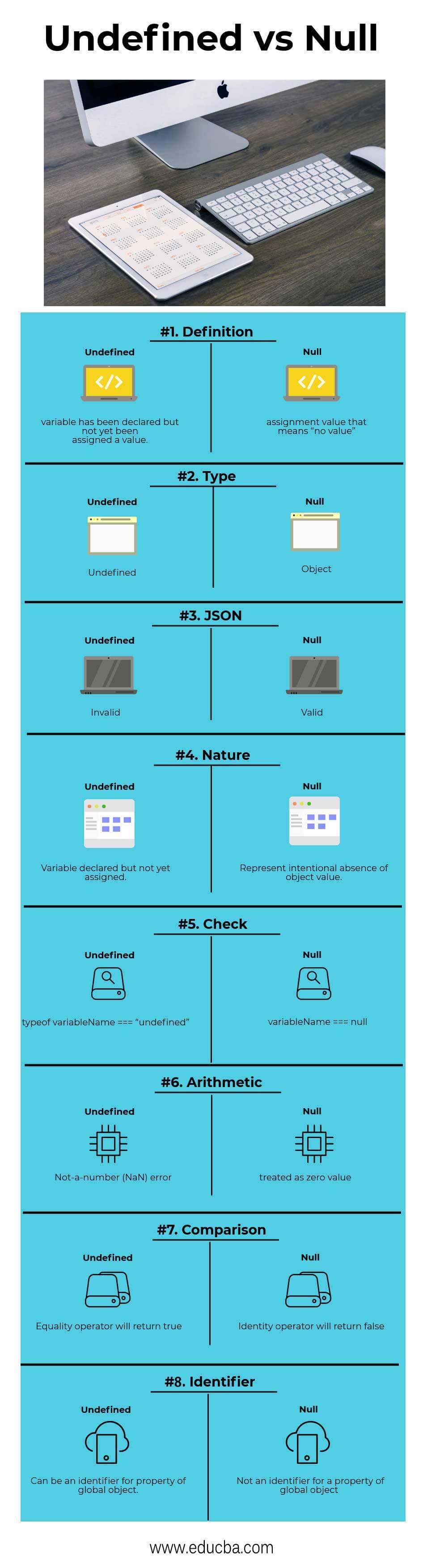 Undefined vs Null Infographics