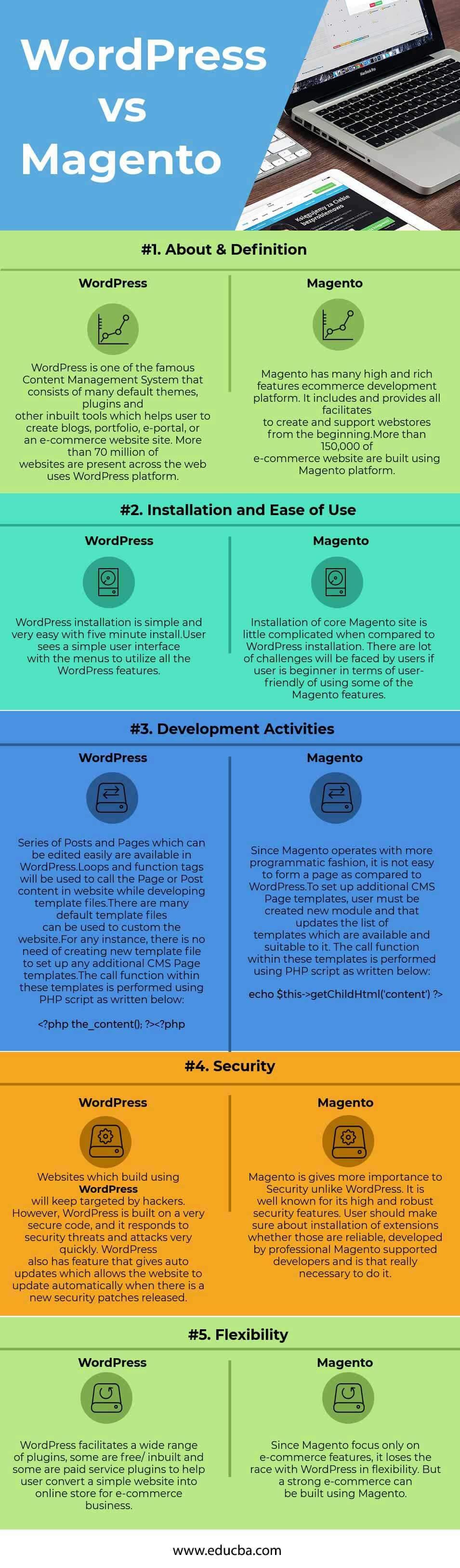 WordPress vs Magento Infographics