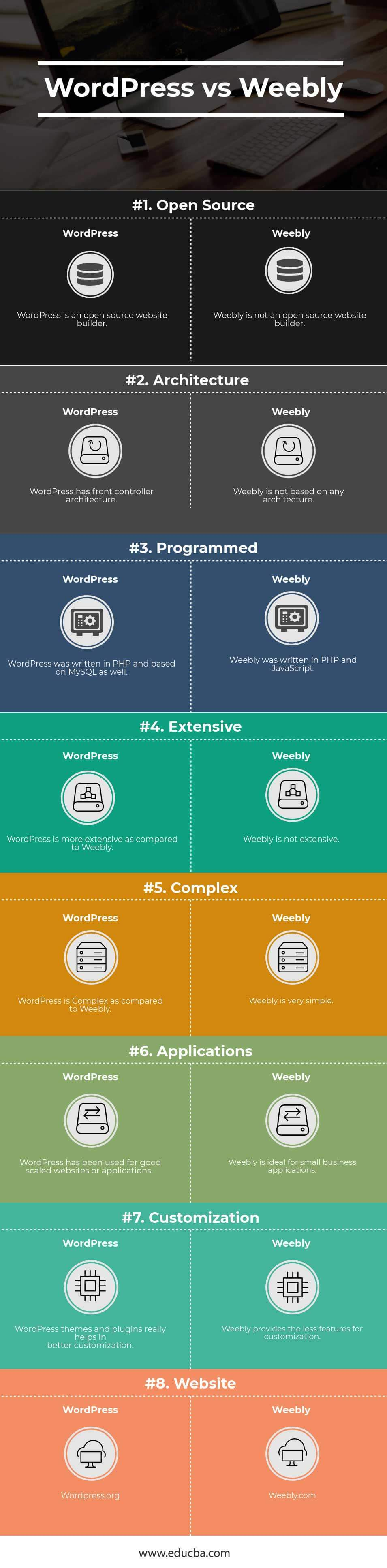 WordPress vs Weebly Infographics