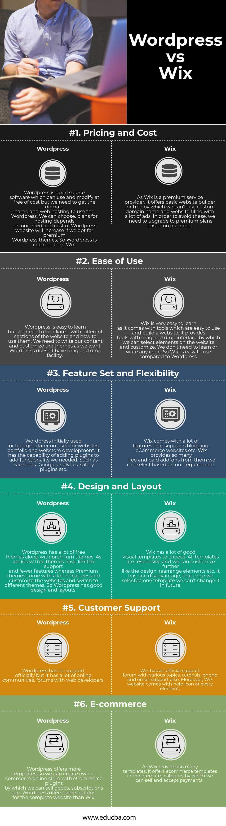 Wordpress vs Wix Infographics