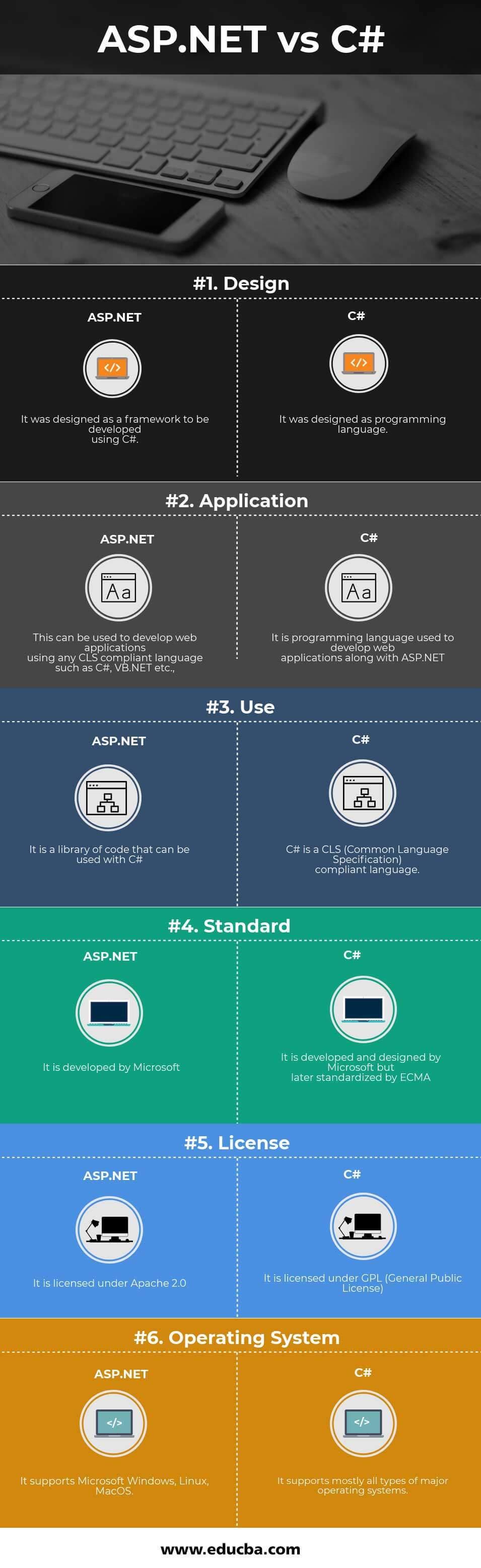 ASP.NET vs C# Infographics