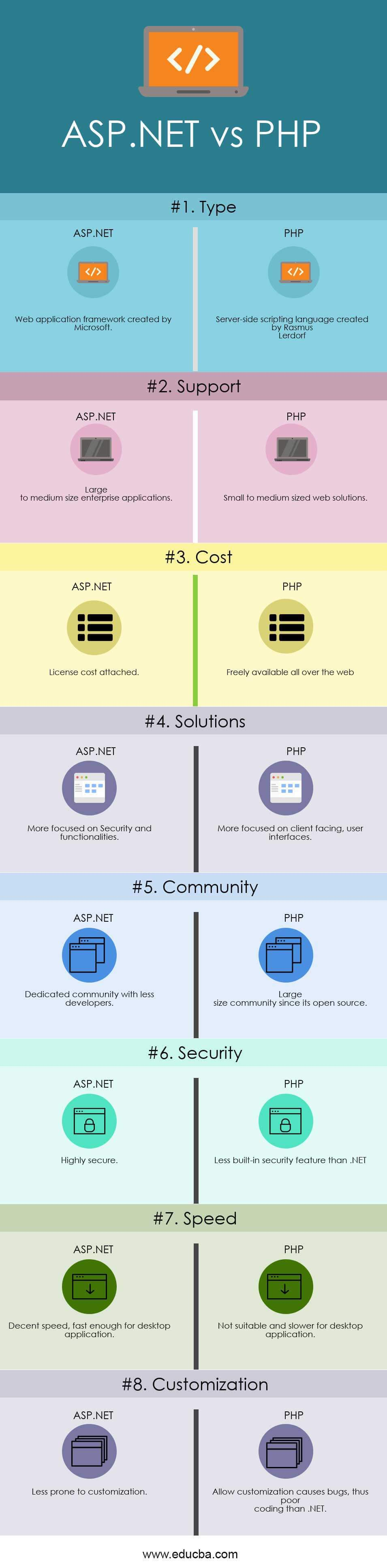 ASP NET vs PHP - Top 8 Most Valuable Differences To Learn