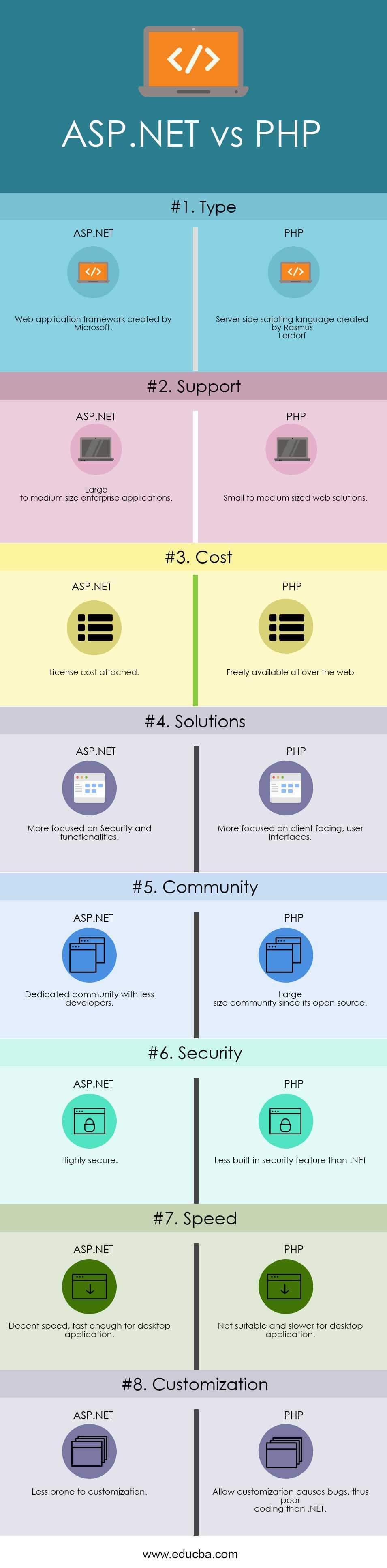 ASP.NET vs PHP Infographics