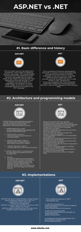 ASP.NET vs .NET Infographics