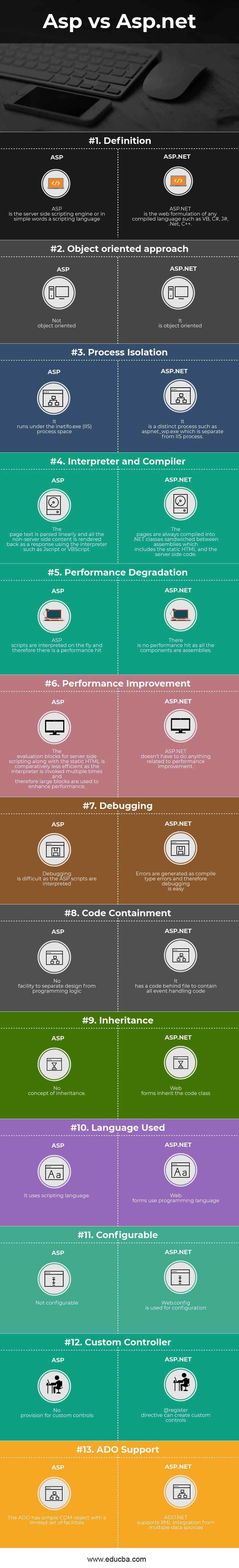 Asp vs Asp.NET Infographics