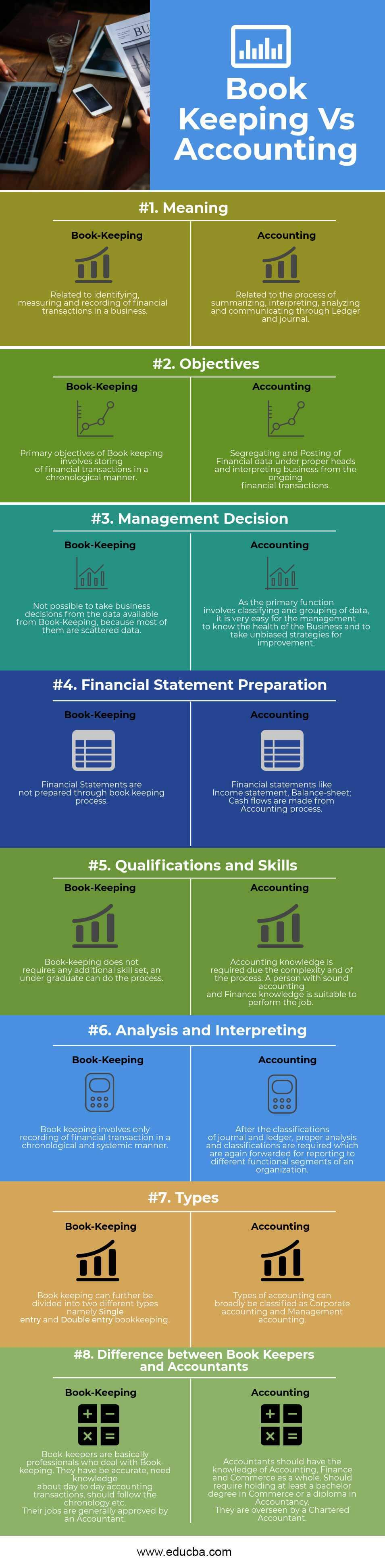 BookKeeping vs Accounting Infographics