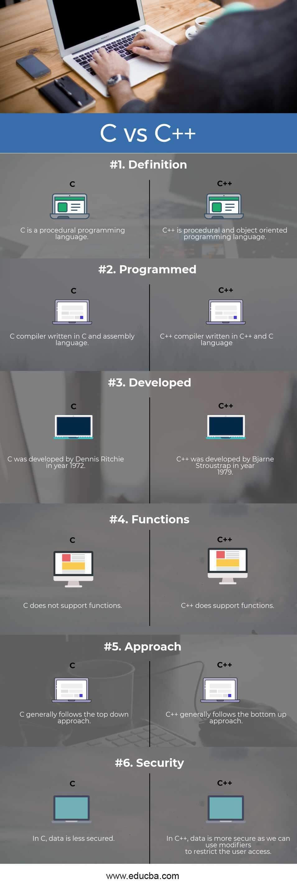 C vs C++ Infographics