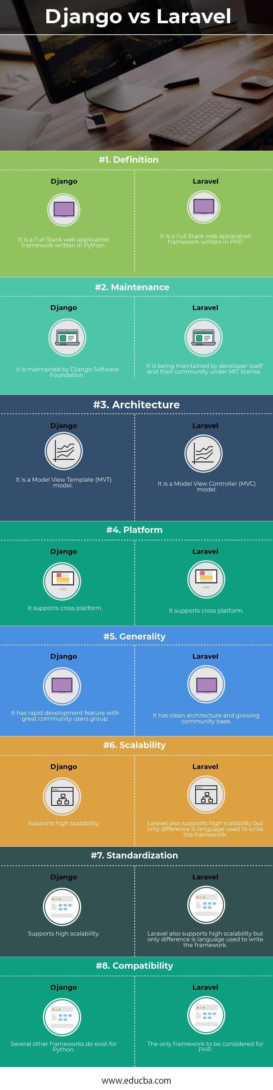 Django vs Laravel Infographics