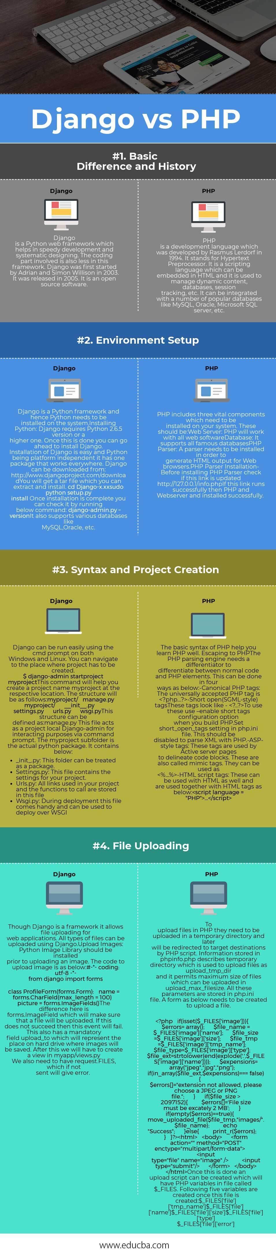 Django vs PHP Infographics