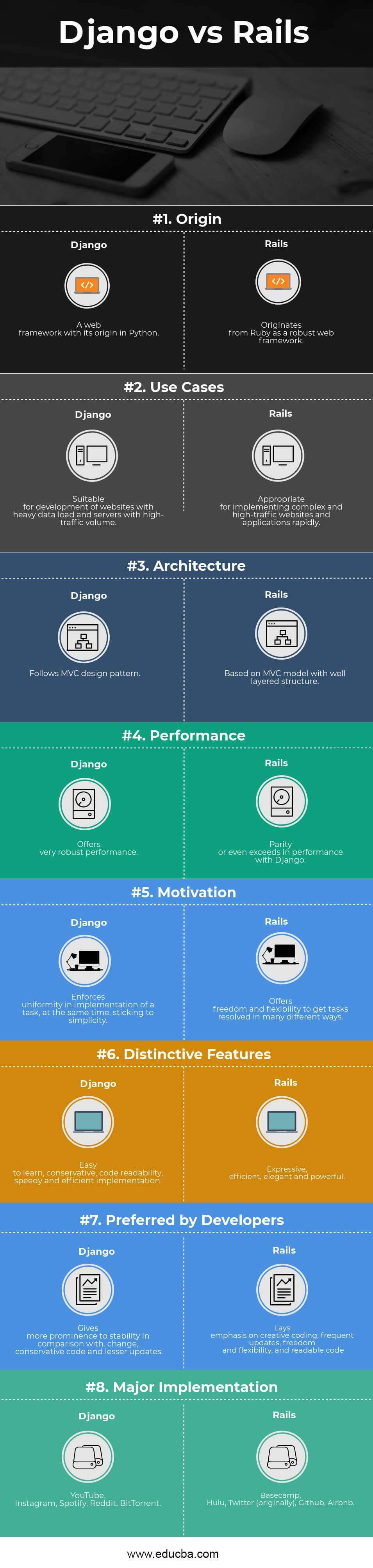 Django vs Rails Infographics