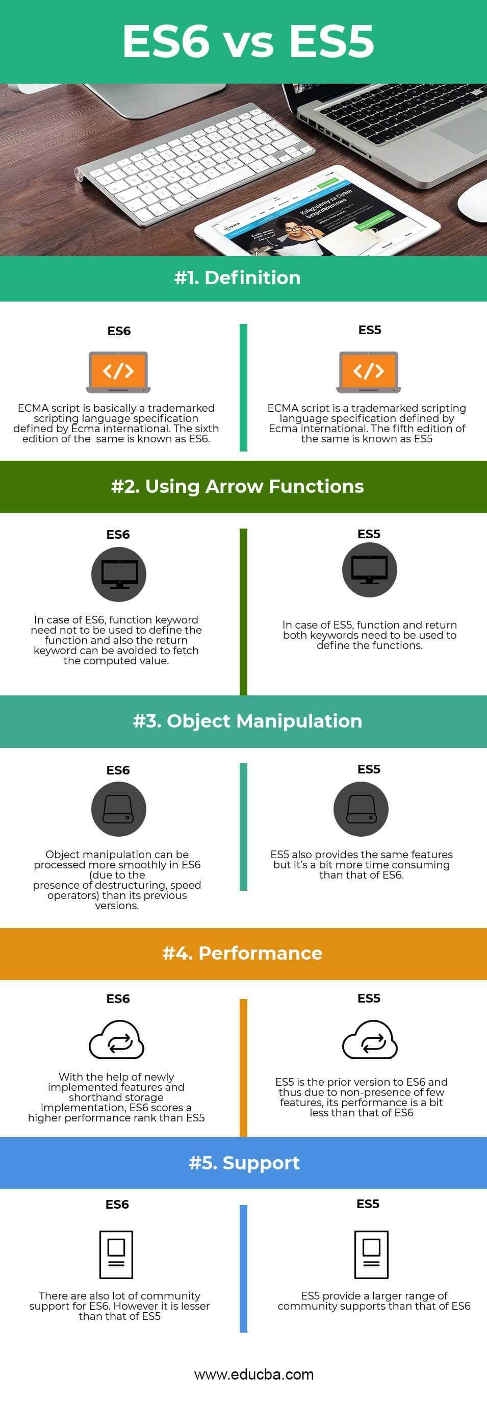 ES6 vs ES5 Infographics