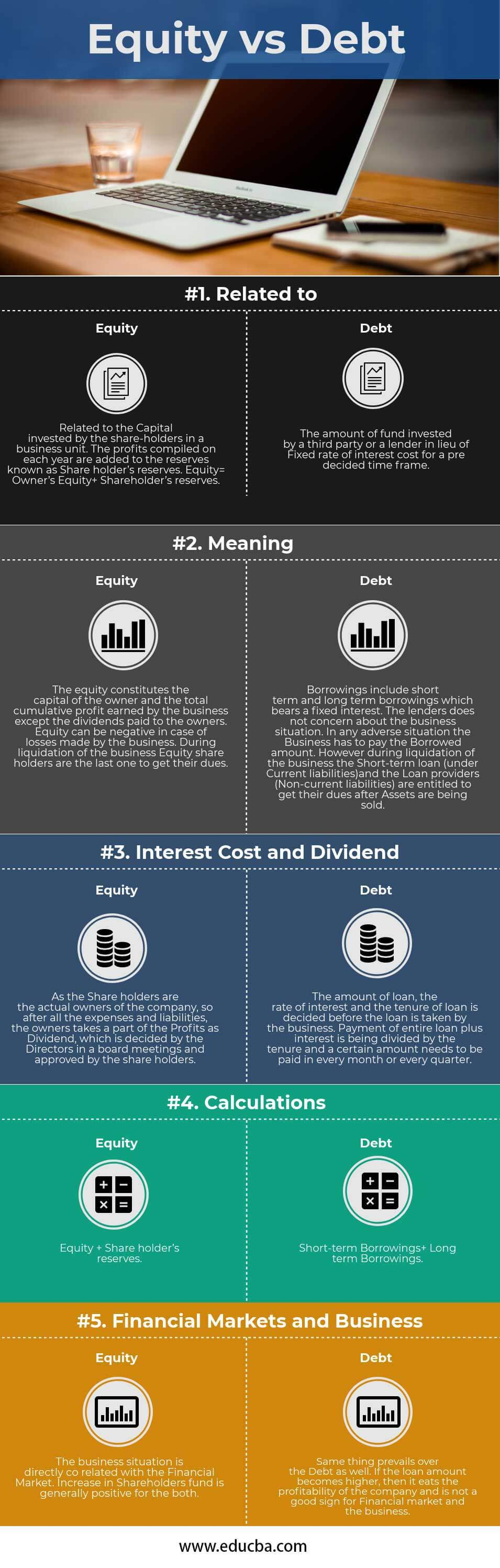Debt vs Equity Infographics