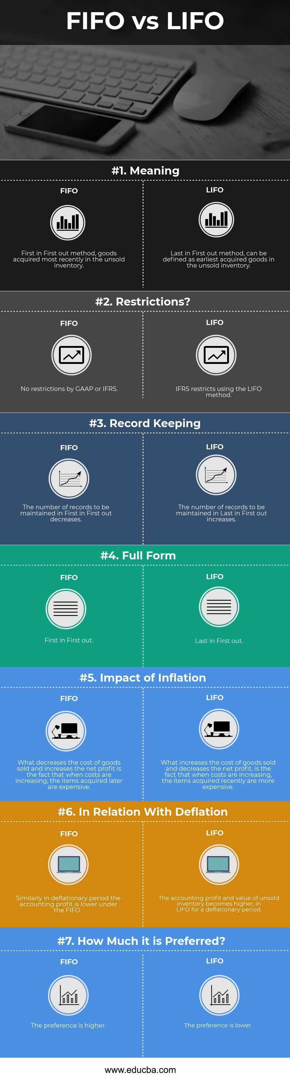 FIFO vs LIFO Infographics
