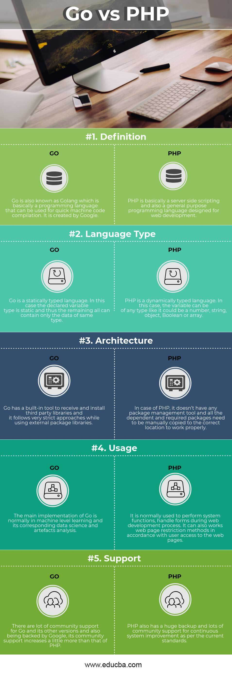 Go v PHP Infographics