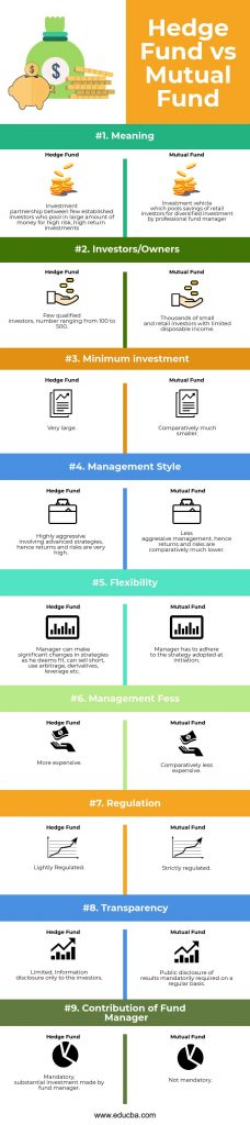 Hedge Fund vs Mutual Fund Infographics