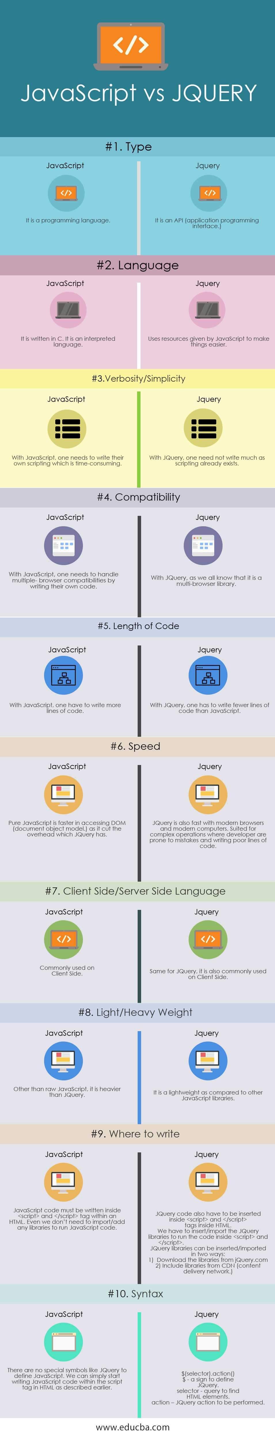 JavaScript vs Jquery Infographics