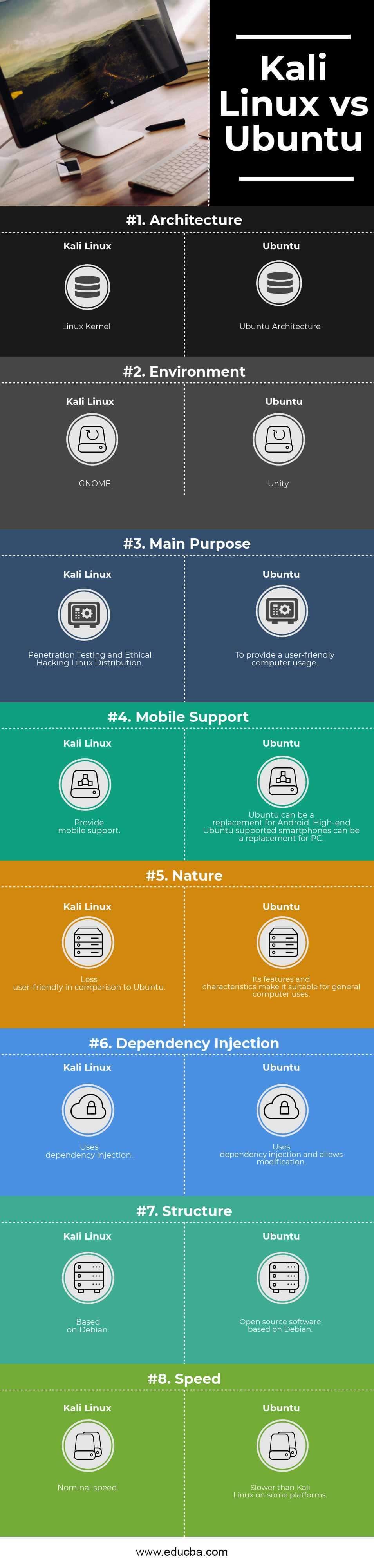 Kali Linux vs Ubuntu Infographics