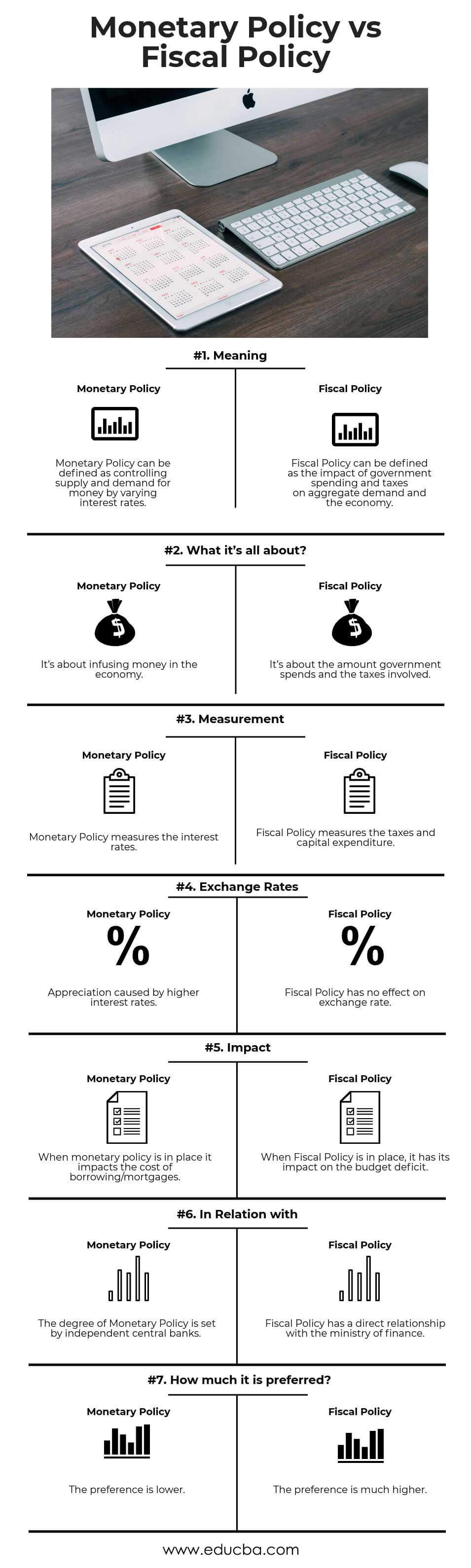 Monetary Policy vs Fiscal Policy Infographics