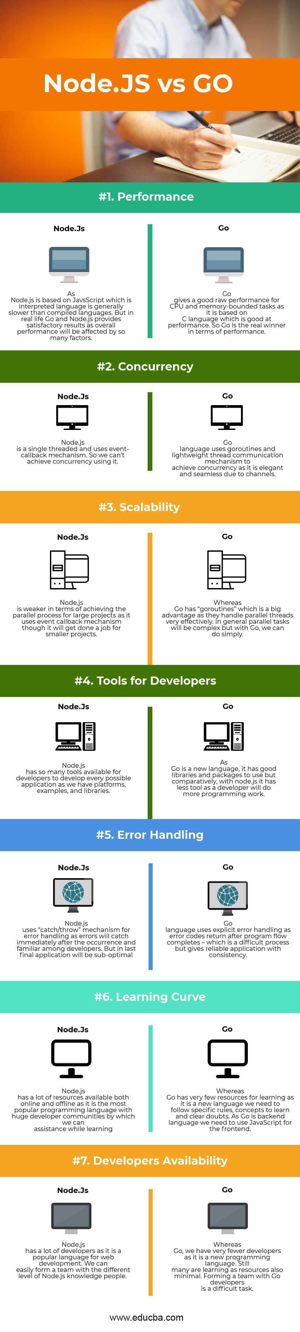 Node.JS-vs-GO Infographics