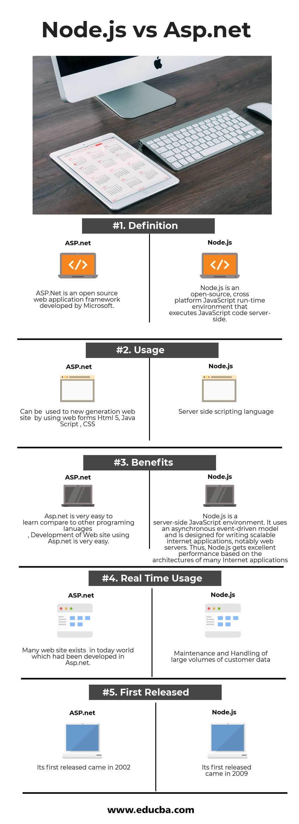 Node js vs Asp net - Find Out The 5 Best Differences