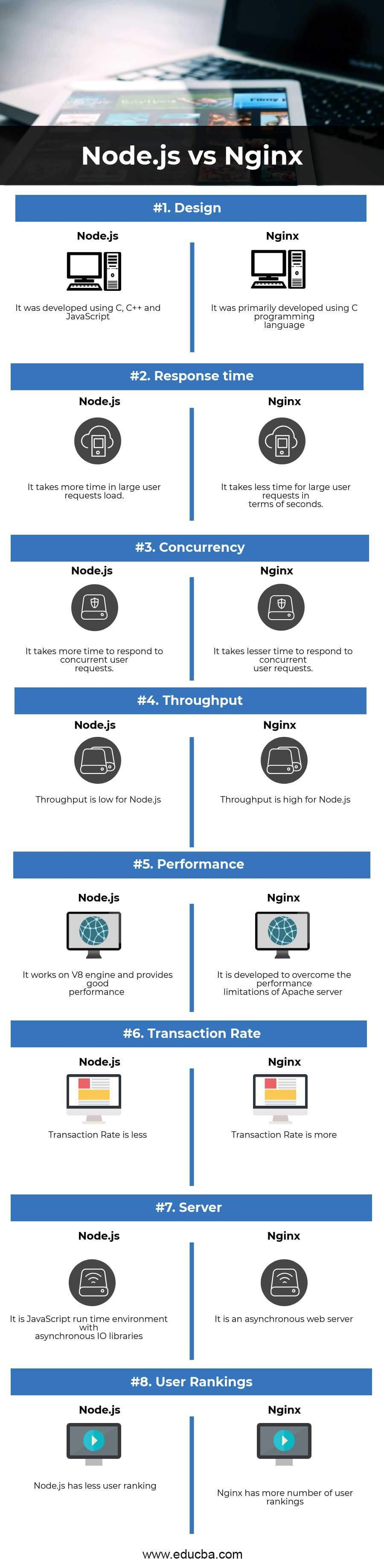 Node js vs Nginx - Learn The Top 8 Important Differences