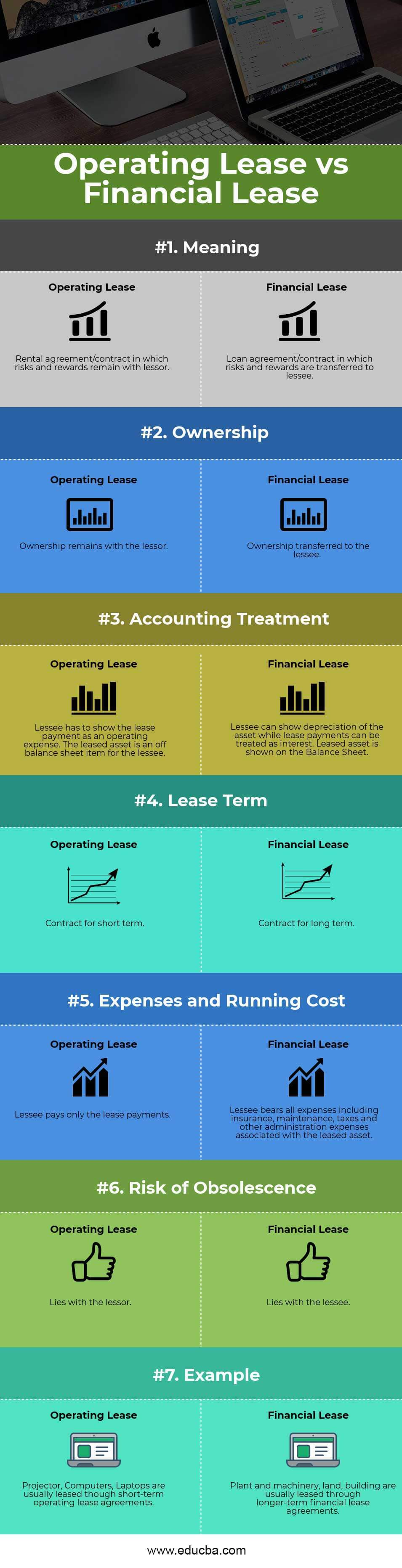 Financial Lease vs Operating Lease Infographics