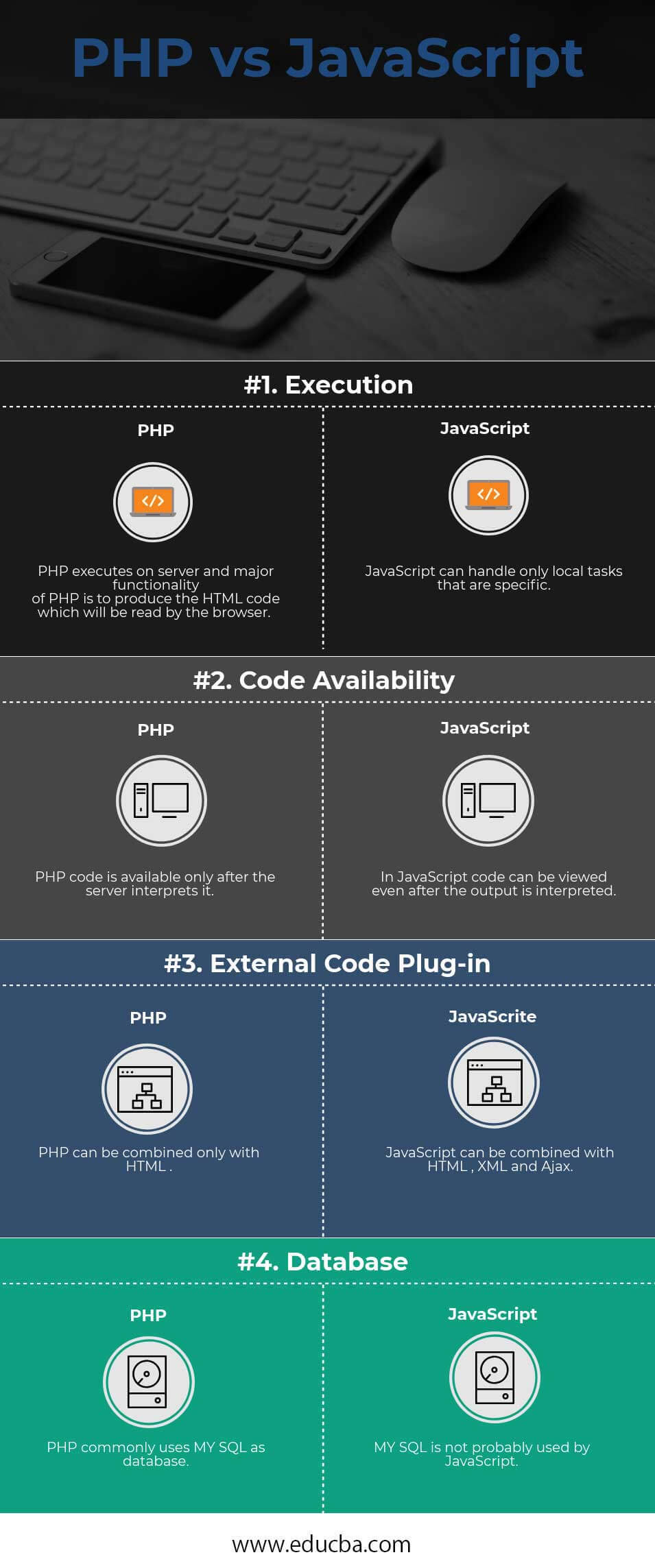 PHP vs JavaScript Infographics