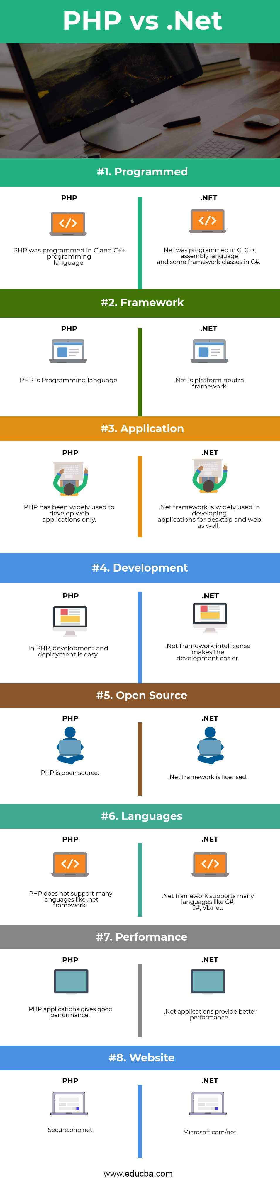 PHP vs Net - Learn The Top 8 Most Important Differences