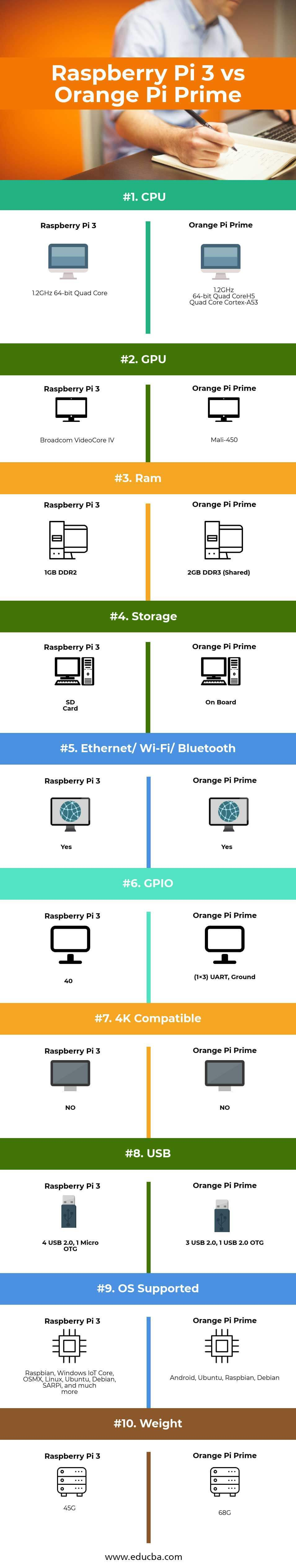 Raspberry Pi 3 vs Orange Pi Prime Infographics
