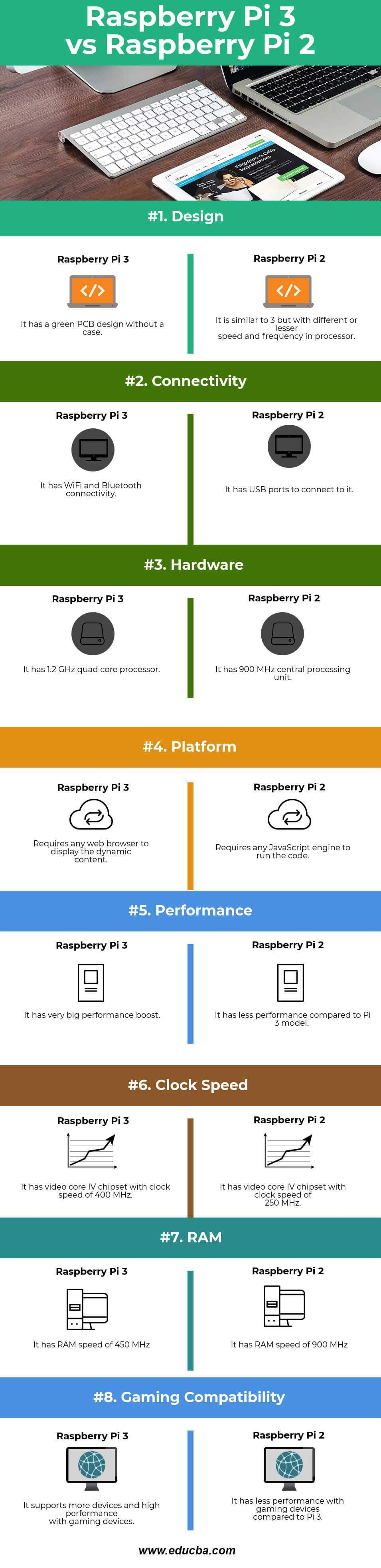 Raspberry Pi 3 vs Raspberry Pi 2 Infographics