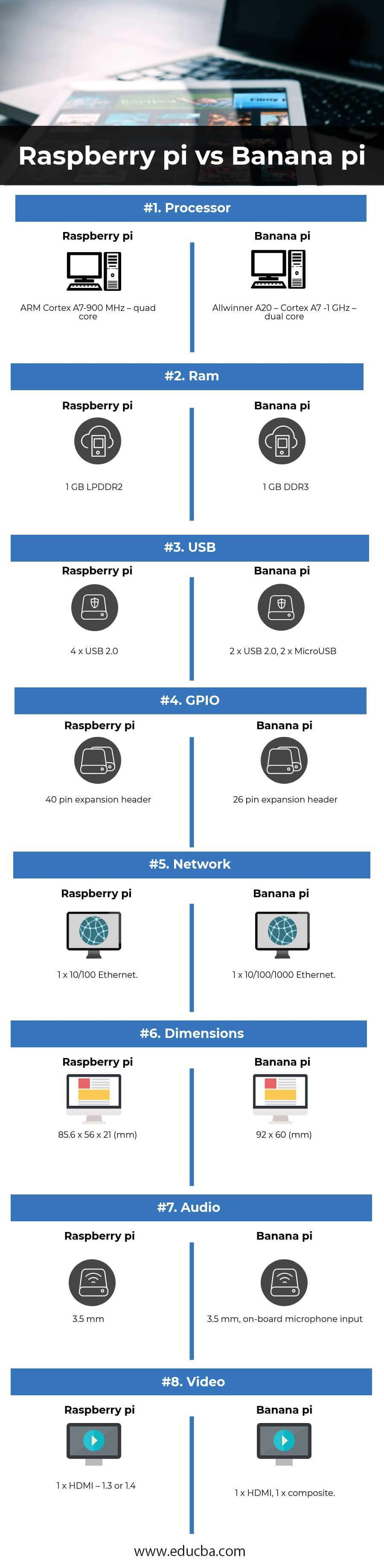 Raspberry pi vs Banana pi Infographics