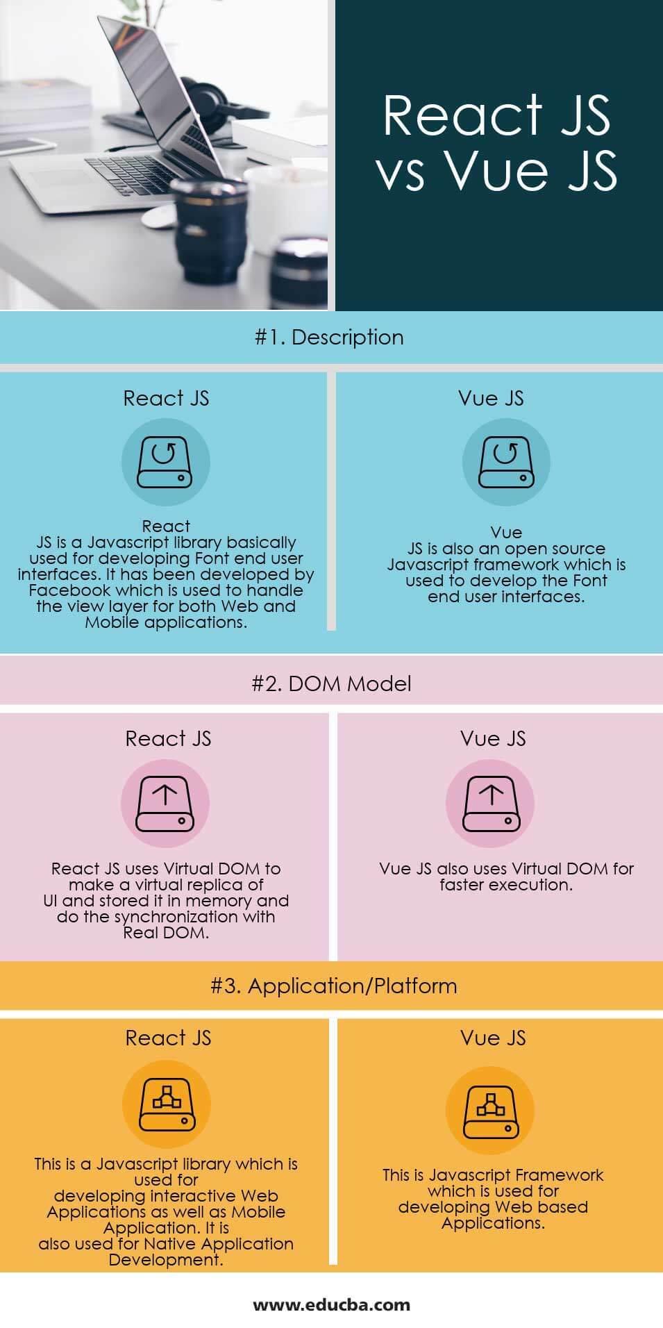 React JS vs Vue JS Infographics
