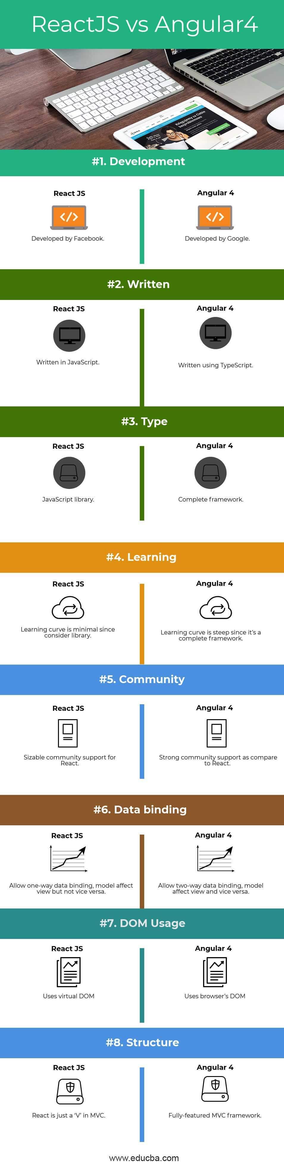ReactJS vs Angular4 Infographics